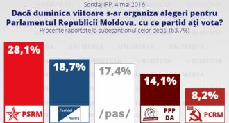 Doar cinci partide ar accede în Parlament. PD, PL, PPEM și PLDM - nu trec pragul