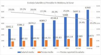 Pensia raportată la salariu este cea mai mică din ultimii 15 ani