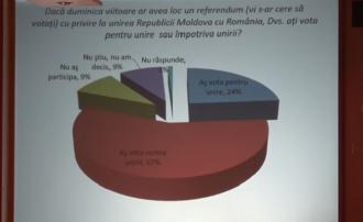 Majoritatea locuitorilor țării, nu susțin unirea Moldovei cu România
