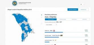 Ultimele date preliminare: Ion Ceban – 40% și Andrei Năstase – 31%
