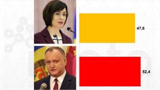 SONDAJ: În turul doi la prezidențiale Igor Dodon va obține 52,4% din voturi, iar Maia Sandu - 47,6%
