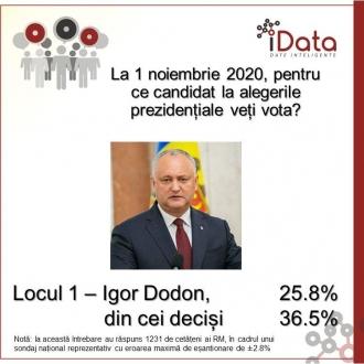 Igor Dodon, lider în sondaje: Cei mai mulți cetățeni spun că își vor da votul pentru actualul președinte