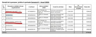 Colectorii de datorii și oamenii care se ocupă de filaj, în lista finanțatorilor Maiei Sandu (doc)
