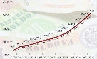 Sociologii o contrazic pe Natalia Gavrilița: Cea mai mare creștere a pensiilor a fost în 2009