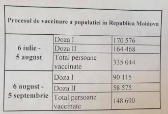 Incompetență? De la venirea guvernului PAS, rata de vaccinare a scăzut cu 60%