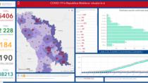 2.228 de pacienți tratați de COVID-19